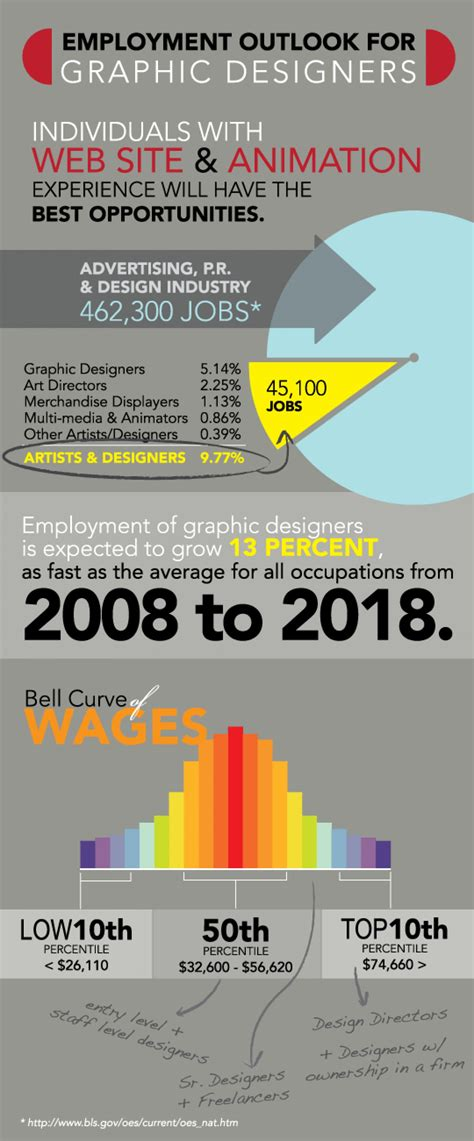 Graphic Design Jobs Outlook  Visually