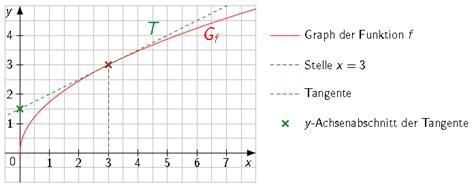 tangentengleichung bestimmen touchdown mathe