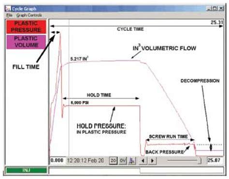 plastics business magazine medical molding benefits  revalidation  injection molding