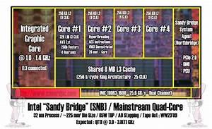 Nuevos Detalles De La Arquitectura De Sandy Bridge  Intel 32nm