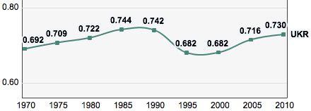fileukraine trends   human development index