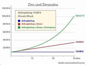 Prozent Unterschied Berechnen : zinseszinsrechner online zinsrechner online zinsen und zinseszinsen berechnen ~ Themetempest.com Abrechnung