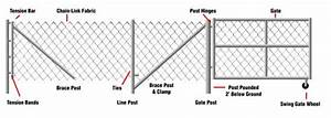 Temporary Chain Link Fence Diagram  Fencing