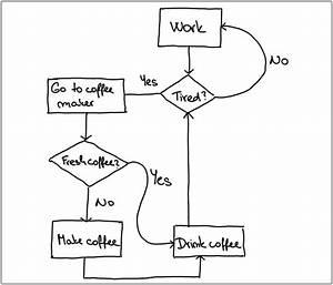 Database Flowchart