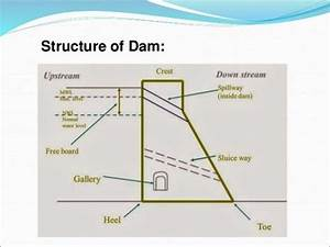 What Is A Profile Diagram For A Dam  Why Is It Drawn  If A