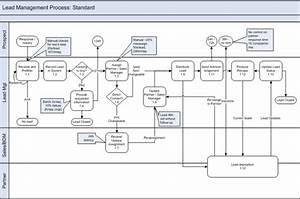 Structuring Implementations Around Business Processes