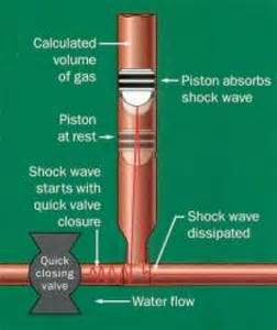 Mains Shower by How To Correct Water Hammer