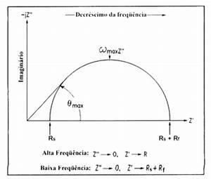 Diagrama De Nyquist Para Um Sistema Eletroqu U00edmico Simples