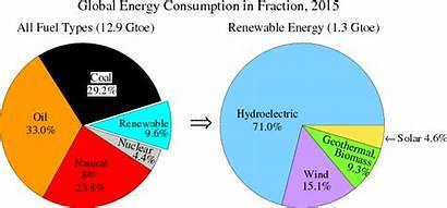 Energy Consumption Renewable Sources Pie Chart Resources