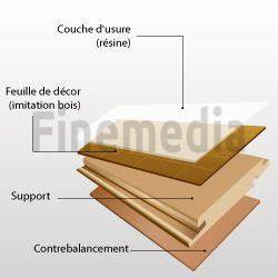 tapis et revetements de sols With composition parquet