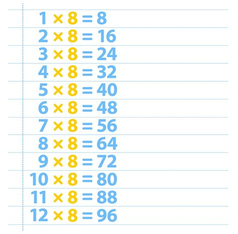 8 times tables chart 8 times table eight times table dk find out