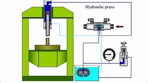 How Does The Hydraulic Press Work