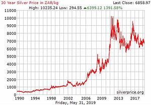 Live Silver Price Chart Zar Kilogram Historical