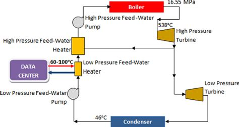Geothermal Wiring Schematic 3 Phase by A Schematic Of A System In Which The Data Center Waste
