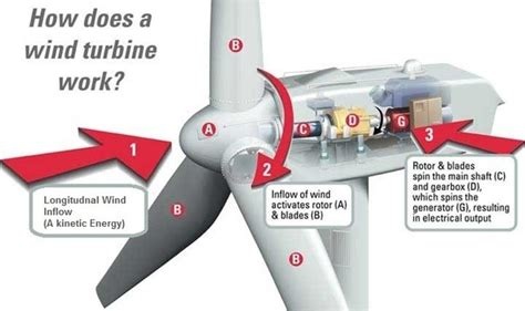 How Does Windmill Generate Electricity Quora