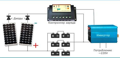 Інвертори для сонячних батарей мережеві гібридні автонмні
