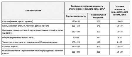 Удельный расход тепловой энергии на 1 кв.м. квт*чм2 29 20