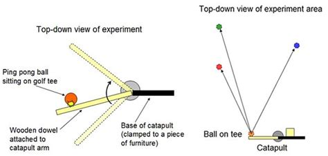 The Physics Baseball Hit Charts Science Project