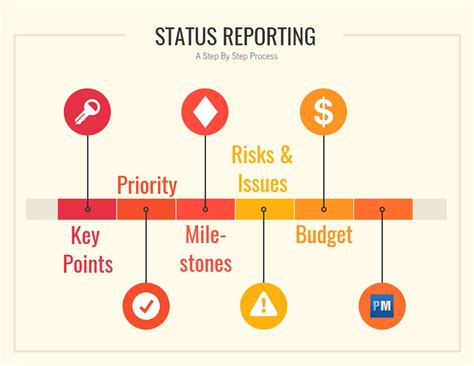 status report template projectmanagercom