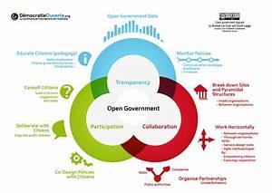 Open Government Diagram