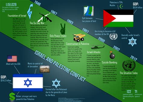 israel palestine conflict timeline the israeli palestinian conflict continues