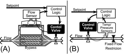 Schematic Flow Control Schemes For Mass