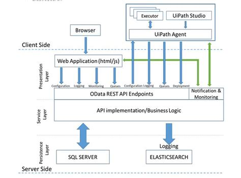 The Technical Architecture Of Uipath