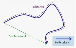 Kinematics: Part 2 – Distance and Displacement | Physics ...