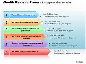 Timeline Of Events Template Word Wealth Planning Process Strategy Implementation Powerpoint