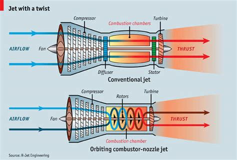The Faster Cheaper Cleaner Jet Engine
