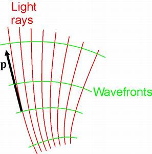 File Hamiltonian Optics-rays And Wavefronts Png