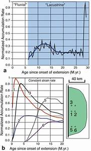 Extracting Tectonic Information from Cores in Rift Basins