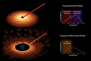 Space Images | Two Models of Black Hole Spin (Artist's ...