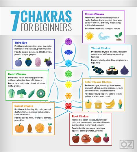 The Chakra Guide For Beginners  The Dr Oz Show