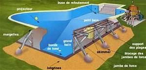 Le kit, pour construire sa piscine soi même