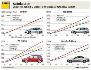 Auto Wertverlust Berechnen : adac vergleicht autokosten verschiedener kraftstoffarten magazin von ~ Themetempest.com Abrechnung