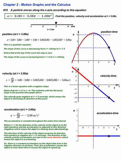 Motion Constant Velocity Acceleration Physics Slope Line
