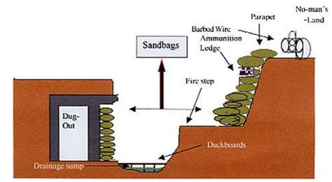 Image Result For British Trenches Diagram Env