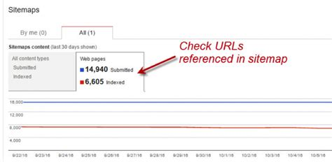 How Conduct Quickfire Technical Seo Audit State