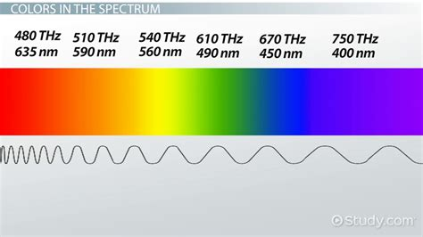 Frequency Of Visible Light by 84 Color Spectrum Wheel Wavelength And Frequency Colour