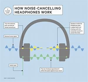 How Do Noise