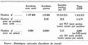 Lettre De Contestation Taux Ipp Accident Travail : une exploitation des statistiques nationales d 39 accidents du travail pers e ~ Maxctalentgroup.com Avis de Voitures