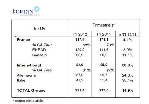 resultat cap cuisine 2012 korian résultats premier trimestre 2012 14 9 à 272 4 m