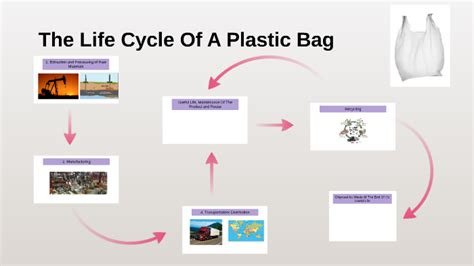 Diagram Of Plastic by The Cycle Of A Plastic Bag By Michael Zhan On Prezi