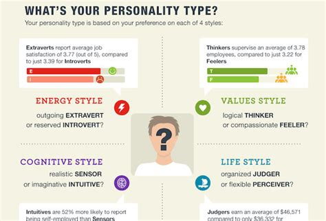 How Your Personality Type Could Affect Your