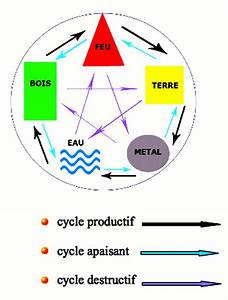 le feng shui ca vient de loin et ca fait du bien juin 2016 With le feng shui et les couleurs 1 les 5 elements le cycle productif