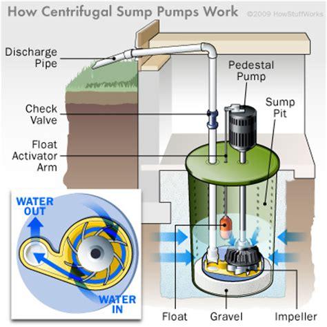sump pump basics howstuffworks