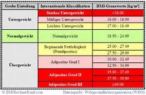 BMI Rechner online - kostenlos berechnen
