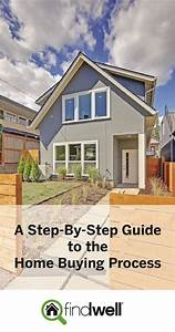 How To Sell Yourself In An Interview Home Buying Guide Findwell Real Estate