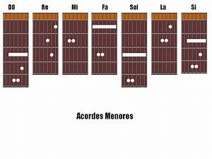[Guitarra] Principiantes: acordes mayores y menores Taringa!
